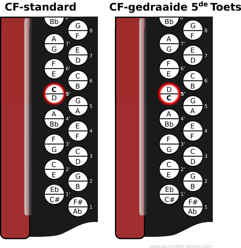 De gedraaide 5de toets, keyboard layout.