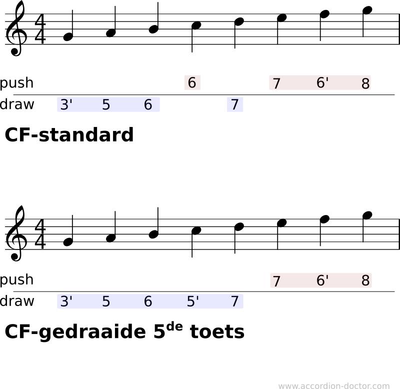 De gedraaide 5de toets, sheet music.